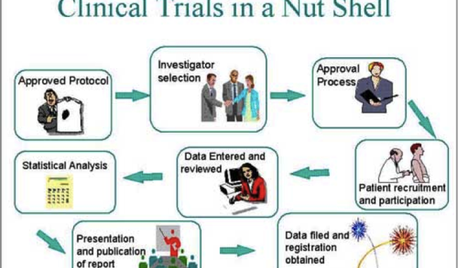 An NYU Clinical Trial for Enlarged Prostate (BPH)